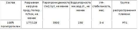 http://www.e-t1.ru/images/upload/Безымянный%20Изоспан%20А%20ОЗД.png